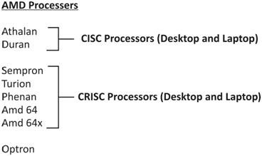 Laptop chip level training hyderabad