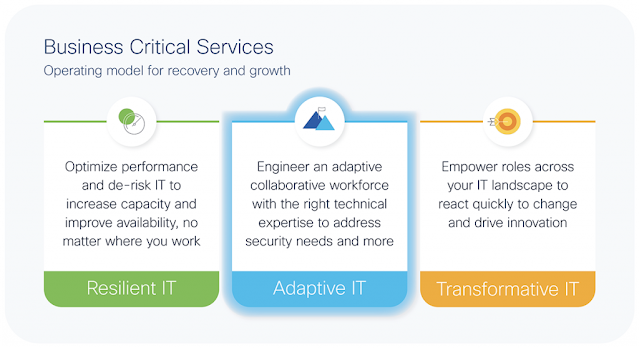 Cisco Prep, Cisco Tutorial and Material, Cisco Certification, Cisco Exam Prep, Cisco Career