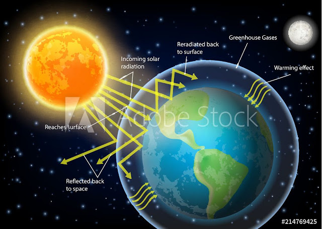 GREENHOUSE EFFECT, DEFINITION & GLOBAL WARMING