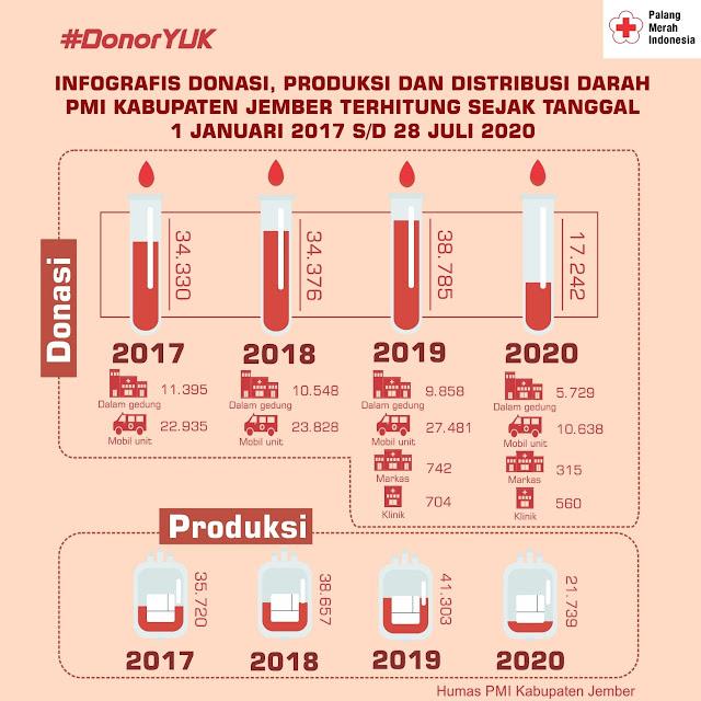 Tren Donasi, Produksi dan Distribusi Darah PMI Kabupaten Jember tahun 2017-2020.