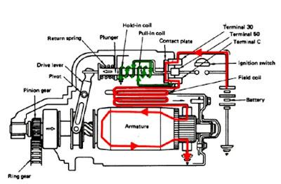cara kerja motor starter tipe konvensional