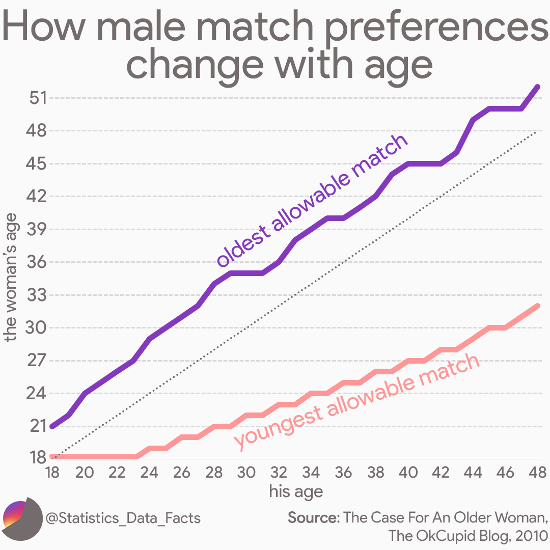 How male match preferences change with age