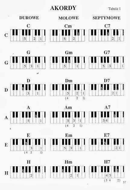 "<img alt=""Tabela akordów"" src=""tabela-akordów.jpg"" />"
