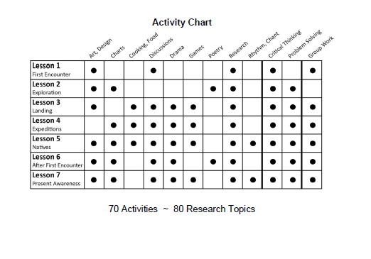 Activity chart that lists lessons and which learning topics they met