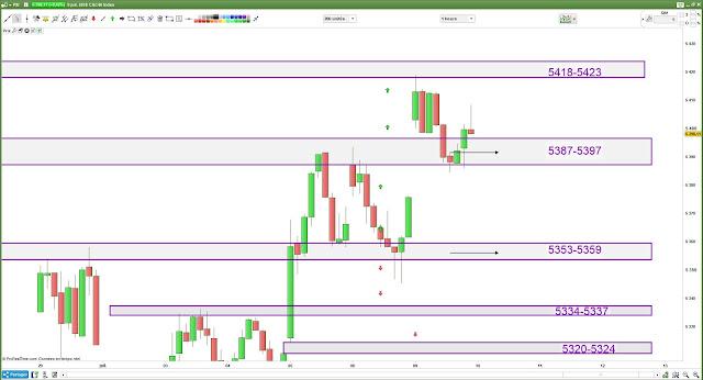 Matrice de trading 09/07/18 cac40