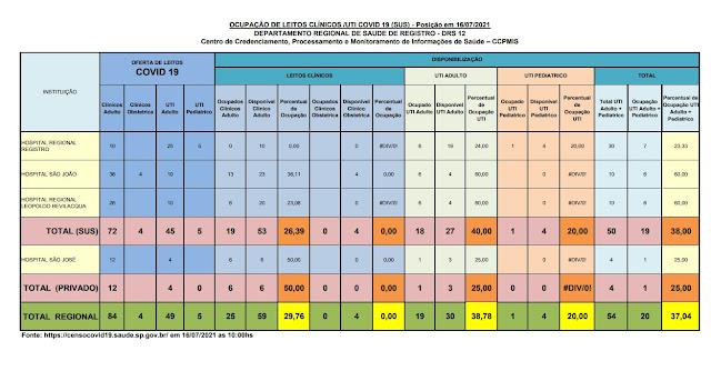 40,00% da taxa de ocupação dos leitos de UTI do SUS (27 vagas)  e 25%  particular (03 vagas) dos Hospitais do Vale do Ribeira (16/07)
