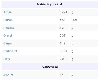 Fonte Tabelle http://www.dietabit.it/alimenti/frutta/platano/#:~:text=Etichetta%20nutrizionale%20per%20100%20g%20di%20Platano%20,%20%20g%20%207%20more%20rows%20