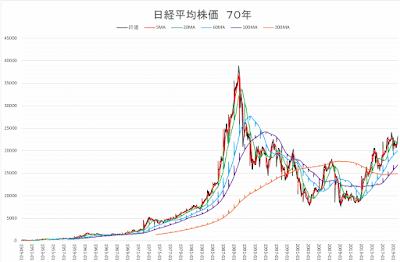 日経平均株価70年