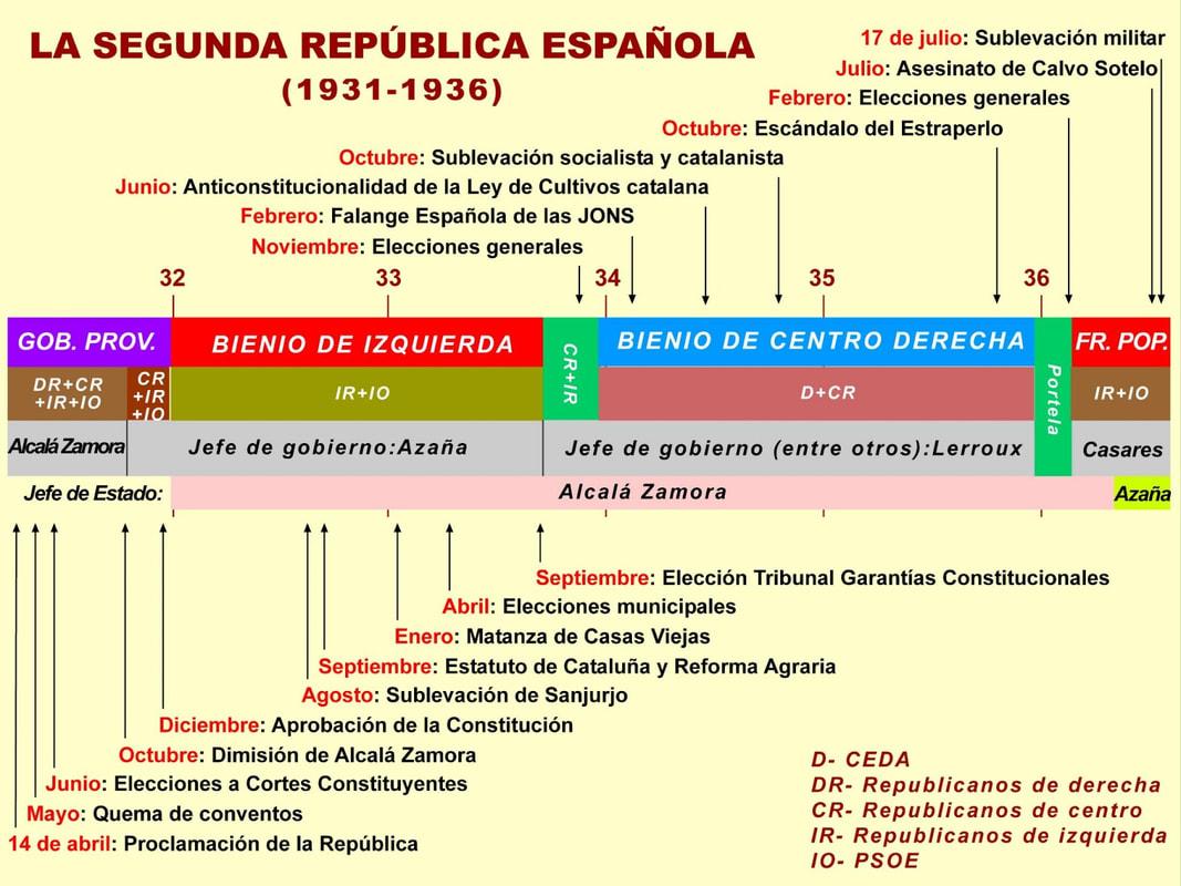 Sociales On Line 2º Bachillerato Historia De España