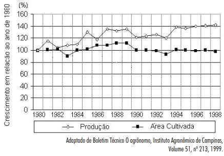 O gráfico apresenta o comportamento da agricultura no Brasil nas duas últimas décadas em relação à produção e à área cultivada.