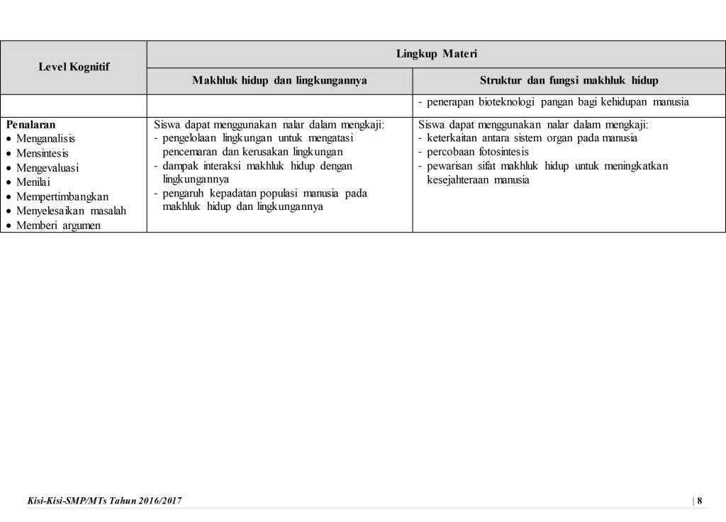 Download Kisi Kisi Ujian Nasional 2017 Smp Mts Sma