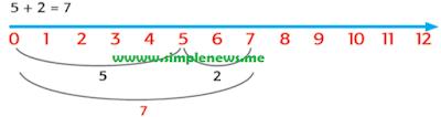 5 + 2 = 7 www.simplenews.me
