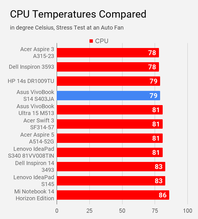 CPU temperature of Asus VivoBook S14 S403JA laptop is compared with other laptops under Rs 60K price.