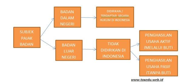 PEMBAGIAN SUBJEK PAJAK BADAN (WWW.TAXEDU.WEB.ID)