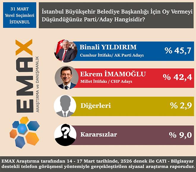 Son Anket Yerel Seçim İstanbul Ankara İZmir Anket Sonuçları