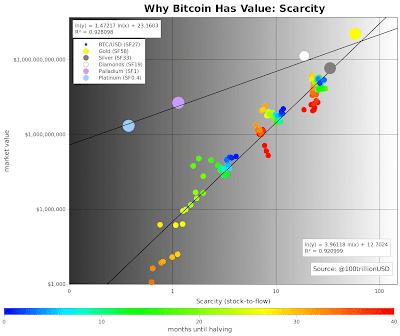 Porque Bitcoin tem valor: Escassez - gráfico atualizado 29 de mar de 2020