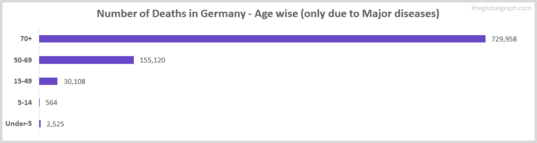 Number of Deaths in Germany - Age wise (only due to Major diseases)