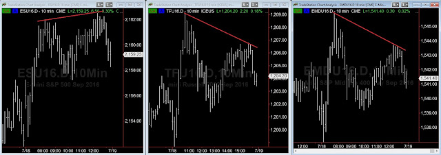 S&P, TF and EMD Charts