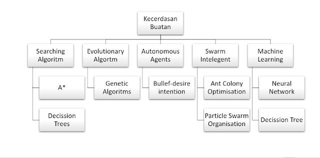 Konsep Kecerdasan Buatan (Artificial Intelligence)