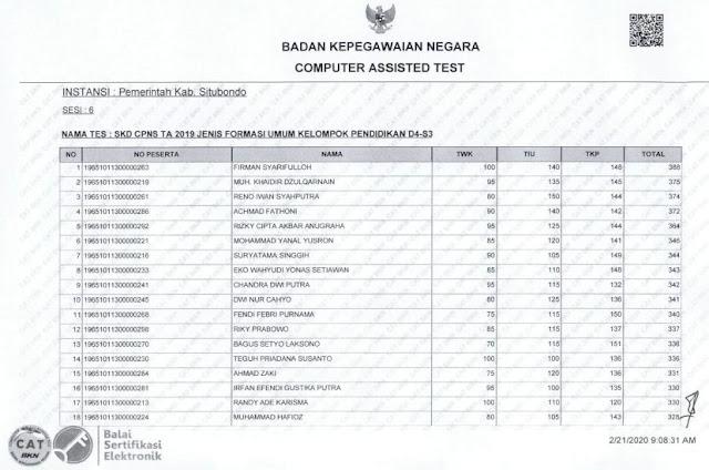 Hasil Nilai SKD CPNS 2019