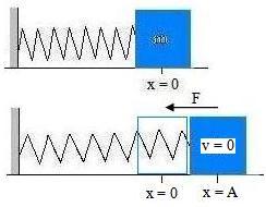 energi pada gerak harmonik 3