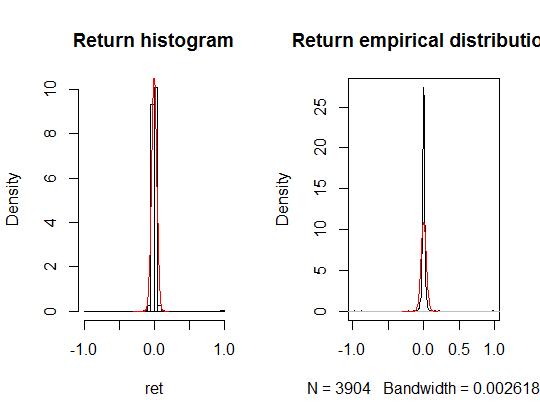 Stock Price for Wipro density