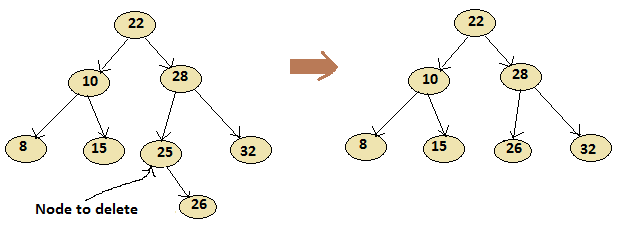 Delete a node have one child