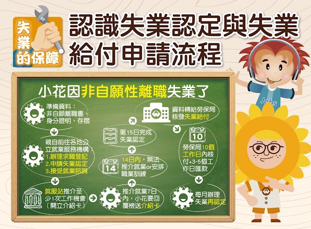 【生活分享】非志願離職,如何申請失業補助? - 申請流程