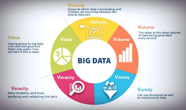 خصائص-البيانات-الضخمة-Big-Data-Characteristics