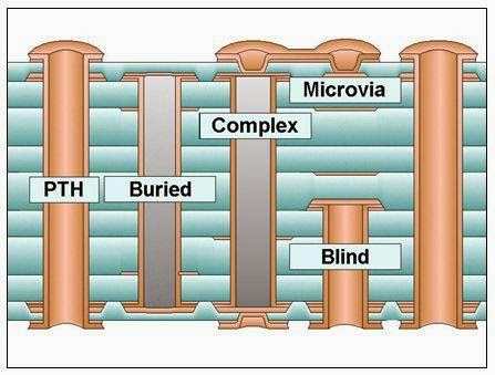 Doctor PCB: What is a Via, Micro via, buried via and blind