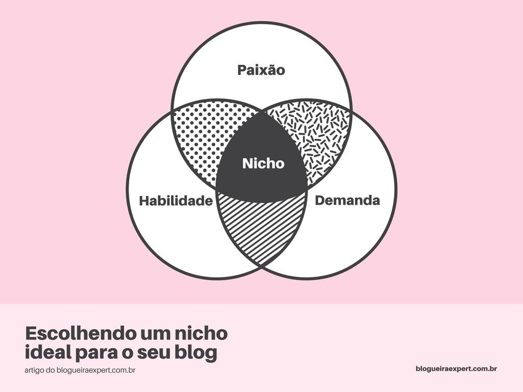 Como escolher um nicho para o blog