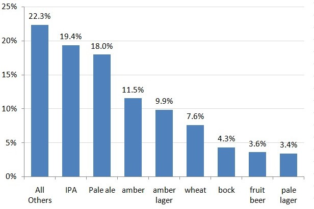What Is The Best Selling Craft Beer Styles