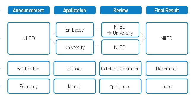 Korean Government Fully Funded Undergraduate Scholarships for