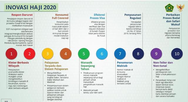 Ini dia 10 Inovasi Kemenag pada Penyelenggaaan Haji dan Umroh 2020