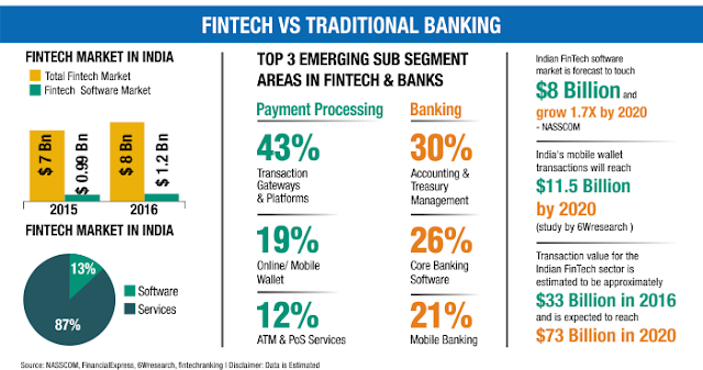 Fintech services flows away cash from traditional banking channels
