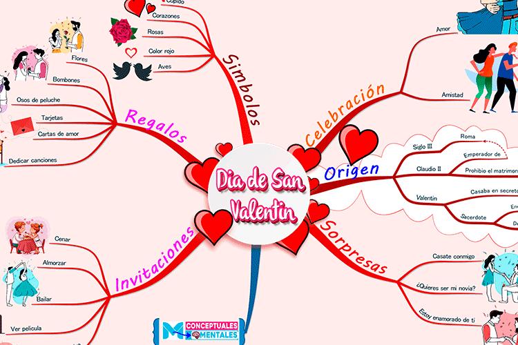 Mapa mental del día de San Valentín hecho con imindMap