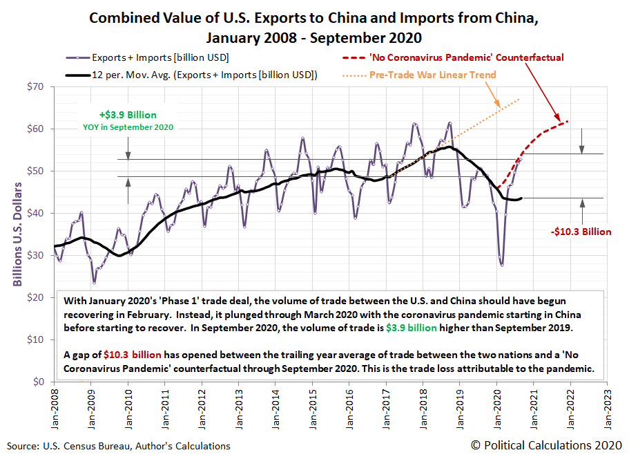 Combined Value of U.S. Exports to China and Imports from China, January 2008 - September 2020