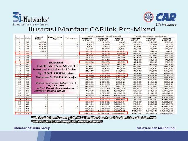 Produk yang dijual adalah Unit Link yang bernama CARlink Pro.CARLink Pro merupakan gabungan dari produk asuransi berjangka (term insurance) dan investasi dimana Pemegang Polis mempunyai kebebasan untuk memilih penempatan Dana Investasi yang disediakan dan dikelola oleh PT AJ Central Asia Raya.Terdapat empat jenis pilihan investasi CARLink Pro :