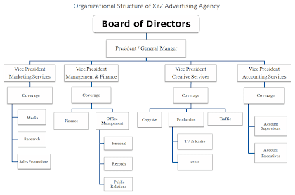 organizational structure of advertising agency