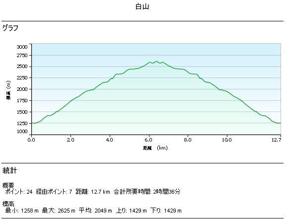Mt. Haku Altitude × Temperature