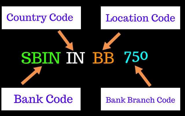 swift code kya hai, kisi bhi bank ka swift code kaise pata kare
