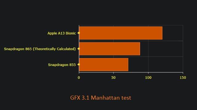 مقارنة وحوش الأداء: Snapdragon 865 مقابل Apple A13 Bionic