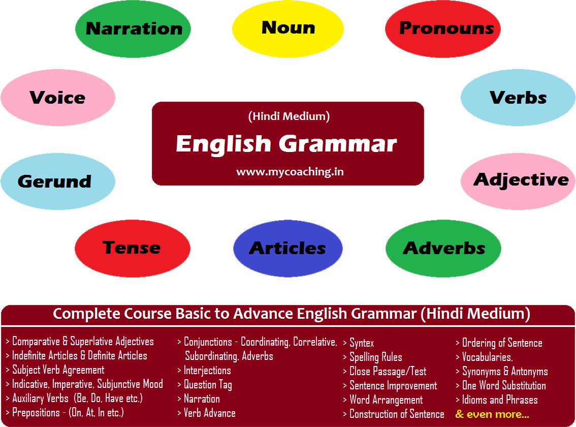 English Grammar in Hindi - Hindi Medium English Grammar