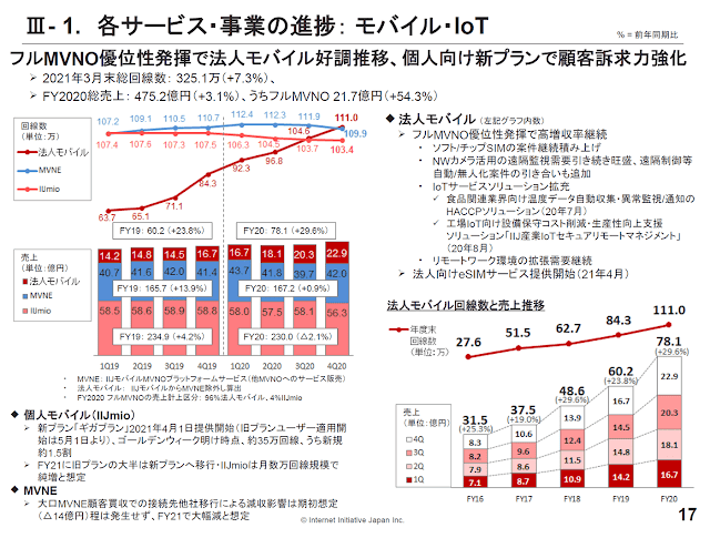 IIJmio、新プラン「ギガプラン」が約35万契約達成!約15%は新規。今後、月数万ペースでの純増に期待