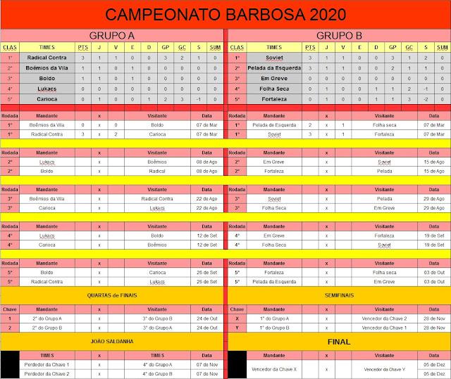 Classificação Barbosão 2020