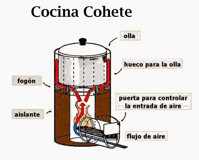 Cocina Rocket Wikipedia