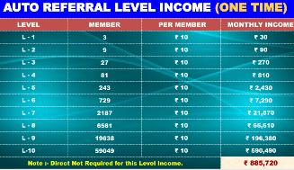 AUTO REFERRAL LEVEL INCOME (ONE TIME)