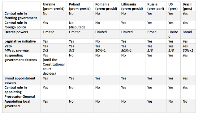 Table 1. Presidential powers in Ukraine and in selected countries