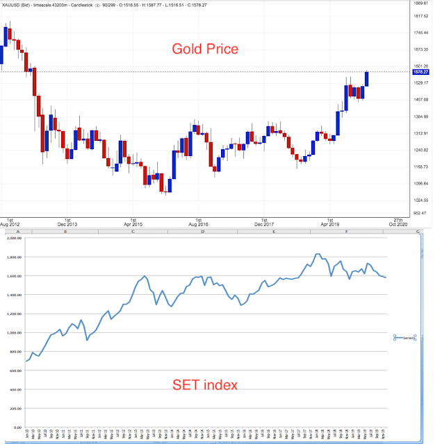 Gold price and SET index
