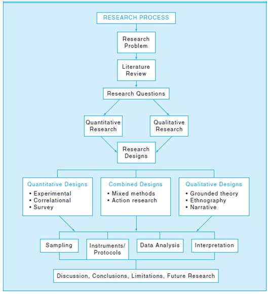 Pen fighters penelitian kuantitatif vs penelitian kualitatif alur penelitian menurut creswell 2012 ccuart Gallery